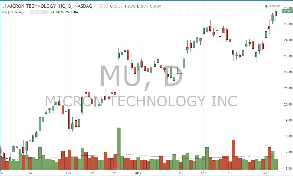 MU Micron Daily Chart