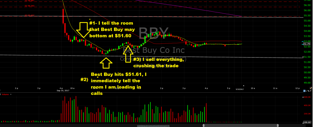 BBY-Best Buy Options Trade