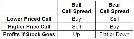 3 Options Strategies for New Traders – T3 Live