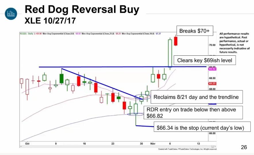 Scott Redler Trade Review