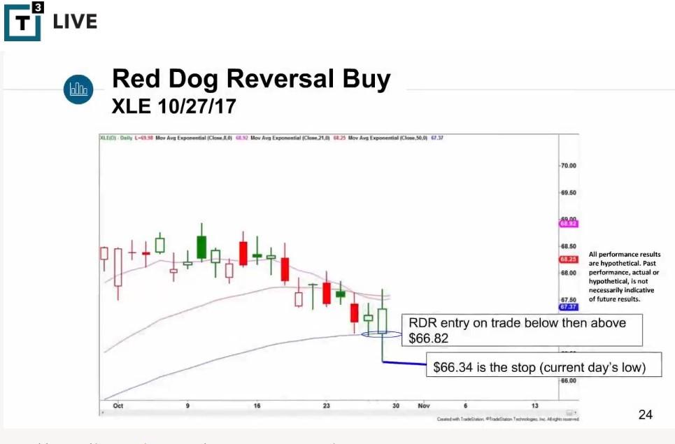 Scott Redler Trading Signal