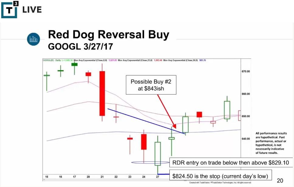 Scott Redler Trading Strategy