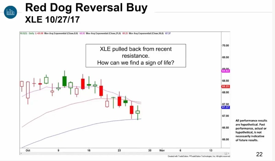 Scott Redler Trading Tactics
