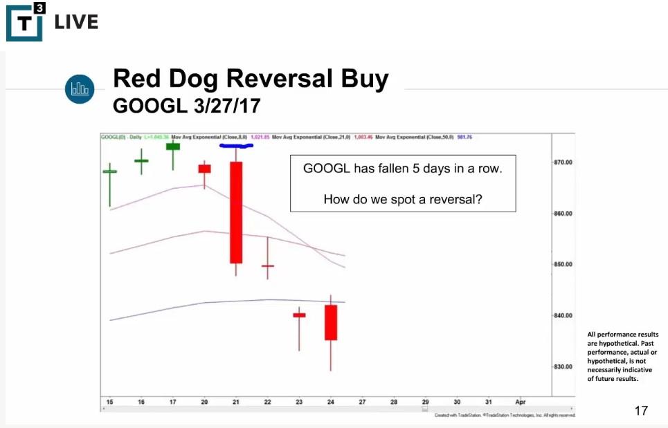 Scott Redler Trading