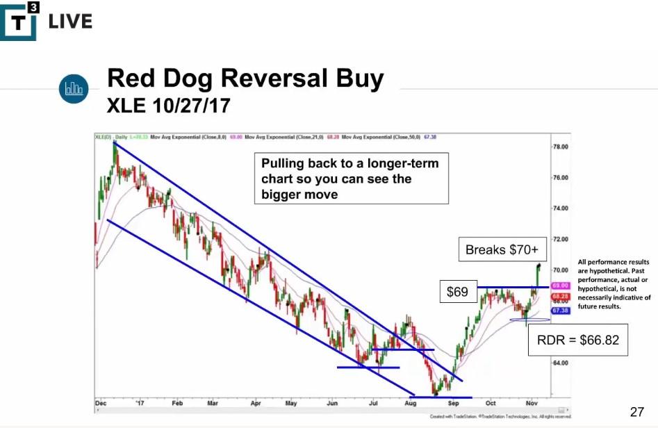 Scott Redler.Red Dog Reversal